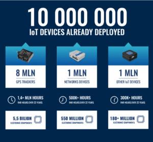 Teltonika 10,000,000 IoT Devices ad