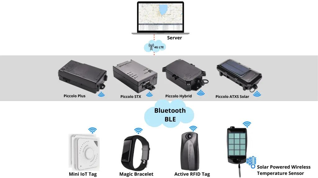 Wireless Links Iot-for-integrators-1024x576
